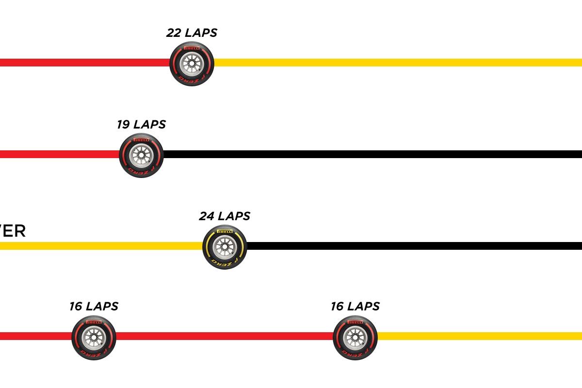 Les pneus restants pour la course en Italie