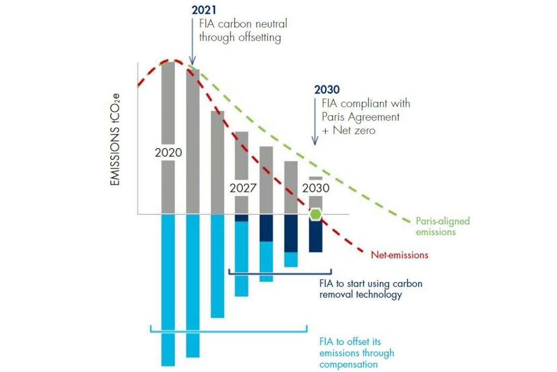 L'objectif 2030 de la FIA