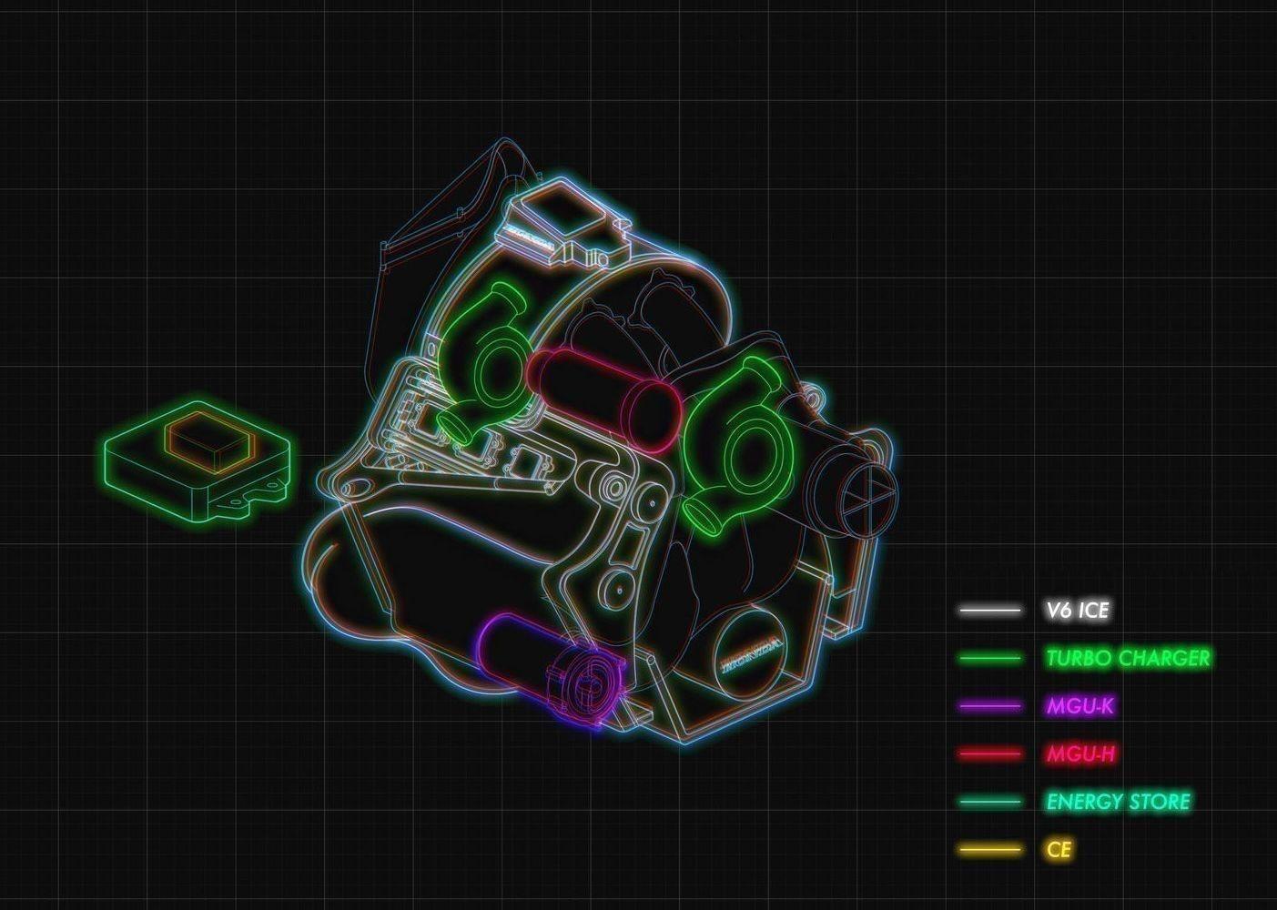 Position des éléments sur le bloc propulseur d'une F1