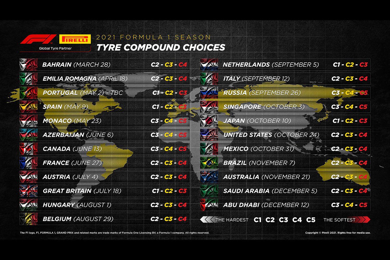 Les pneus choisis pour 2021 par Pirelli